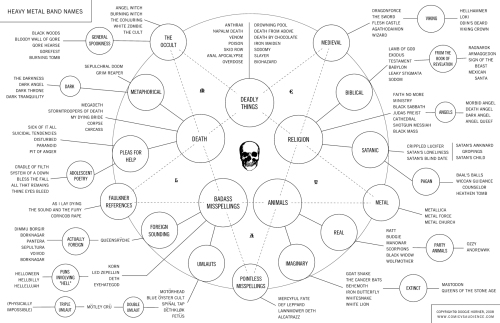 A flow chart illustration of linguistic themes found in heavy metal.